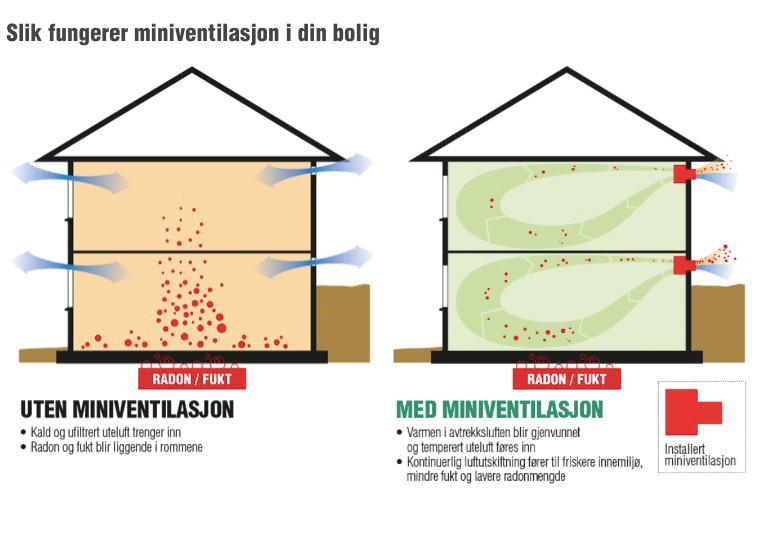miniventilasjonsanlegg kondensering muggsopp kjeller